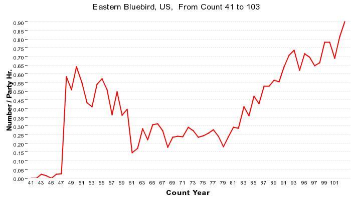 bluebird 1941 2003 cbc us